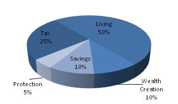 incomeallocation